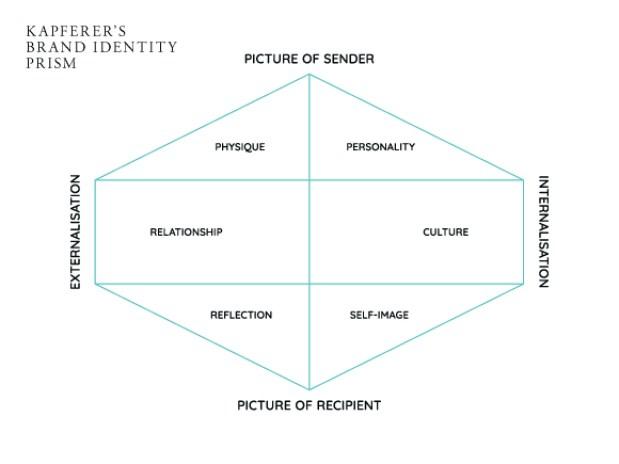 A diagram of Kepferer's Brand Identity Prism