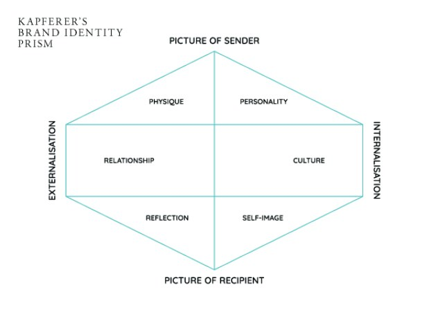 what is the kapferer brand identity prism