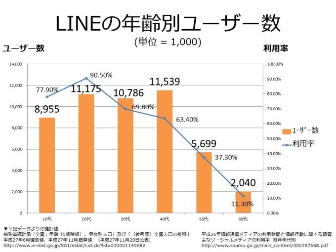 LINE 年代別ユーザー数画像