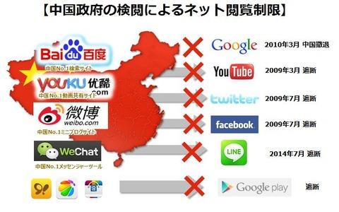 中国 ネット規制画像
