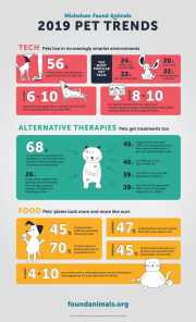 Flurred lines? New survey shows pets increasingly getting in on human trends