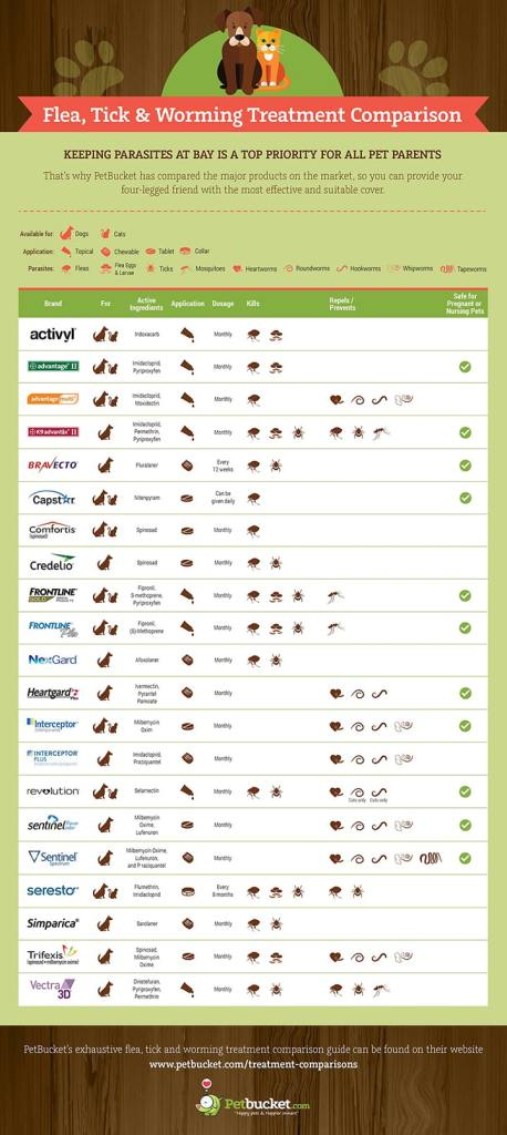 flea-tick-and-worming-treatments-compared