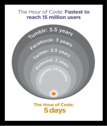 """The Hour of Code grew to 15 ml users in just 5 days. Quicker reach than any other network"", Hadi Partovi, Code.org"
