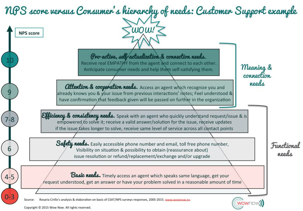 NPS-hierarchy-needs-Net-Promoter-Scores-explained-with-customer-hierarchy-needs-example