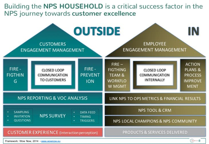 The first NPS Household (c) framework - 2014