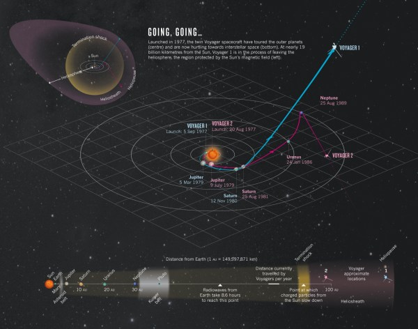 Voyager 1 Takes Our First Steps To the Stars Or Has It
