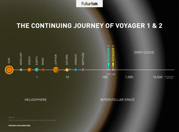 NASAs Voyager Spacecrafts Are Still Going Strong 40 Years