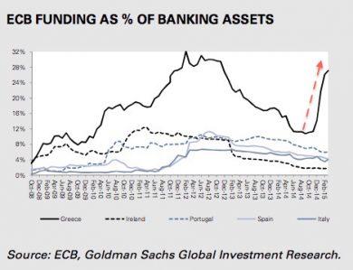 ECBFundingAsPercentage