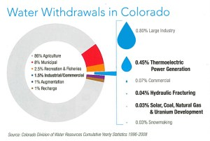 Water Withdraws in Colorado