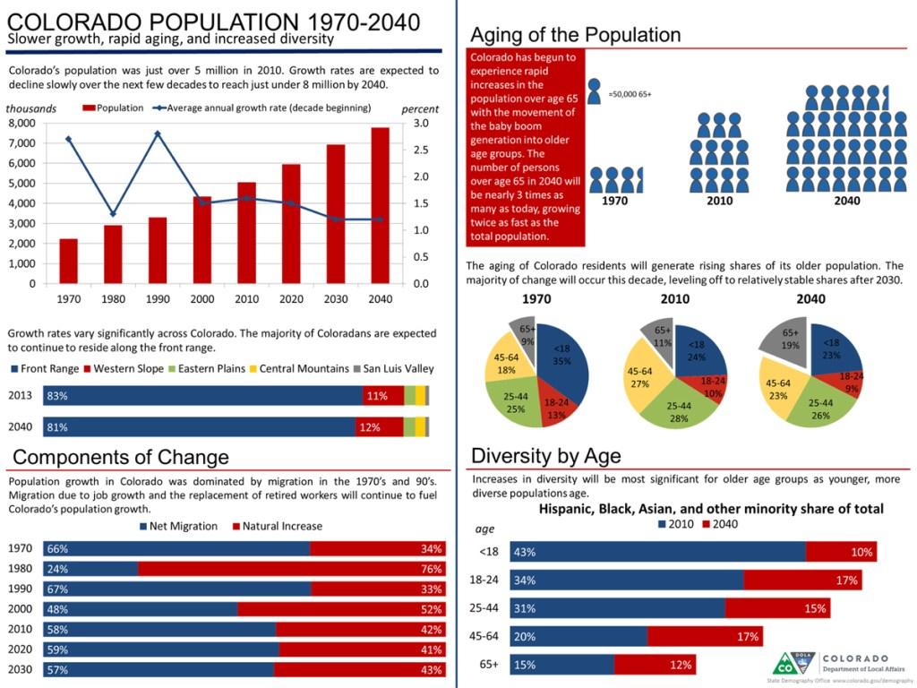 Colorado Population Change 1970-2040 (2014)
