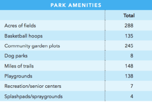 A list of the amenities available in parks in Colorado Springs. The city leads the trend for number of dog parks, compared to the 100 largest cities in the U.S.