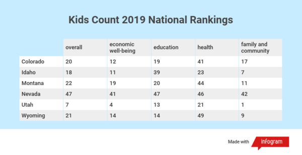 Rankings of Mountain West states in a number of categories, according to the 2019 Kids Count report from the Annie E. Casey Foundation.