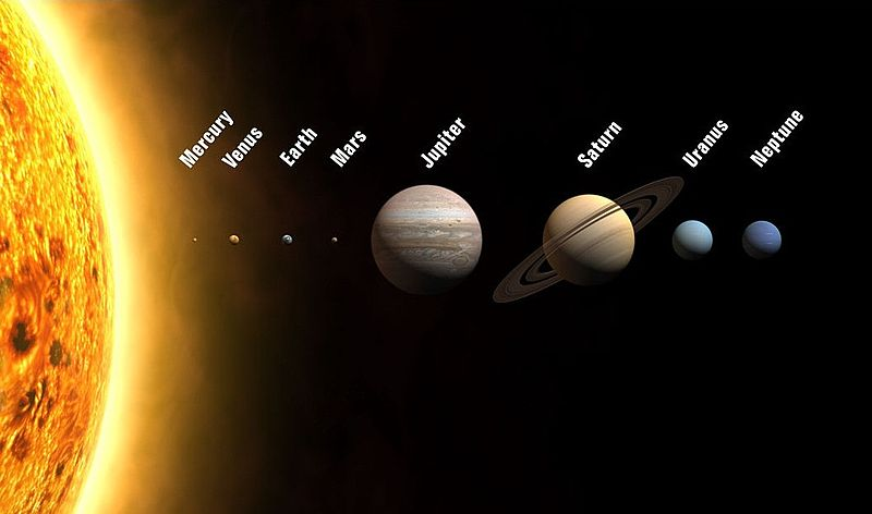 This illustration shows the approximate sizes of the planets relative to each other. Outward from the Sun, the planets are Mercury, Venus, Earth, Mars, Jupiter, Saturn, Uranus, and Neptune. This file is licensed under the Creative Commons Attribution-Share Alike 4.0 International license.