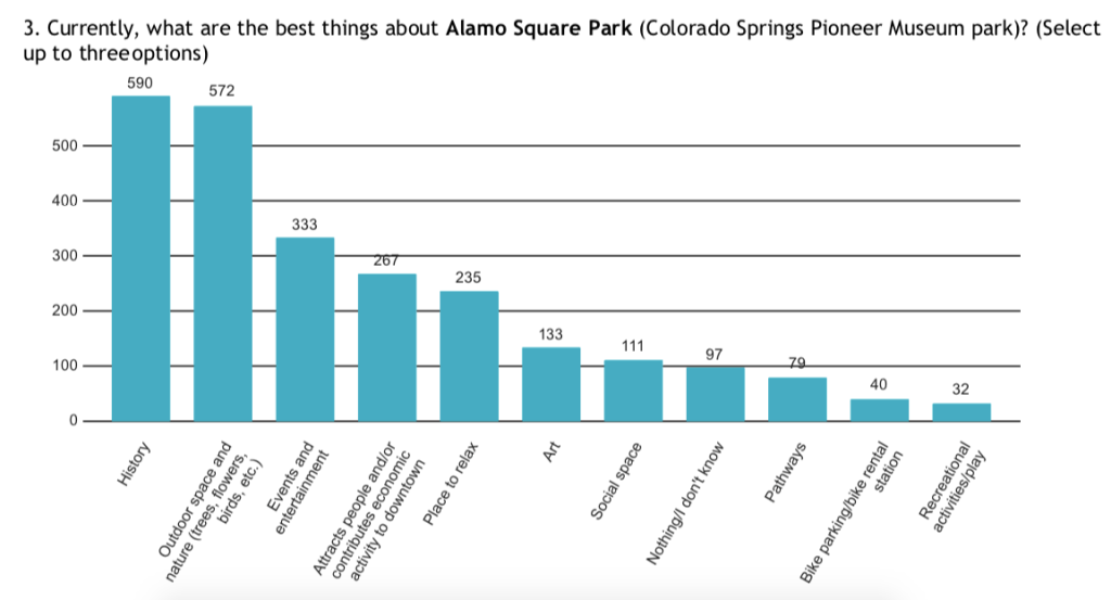 A graph showing responses about Alamo Square Park.