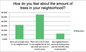 Last year, the city of Colorado Springs conducted a survey as part of the Urban Canopy Assessment. This chart shows how the public responded, with more than half saying they would like to see more trees in their neighborhood. The Urban Forest Management Plan is the next step in this process.