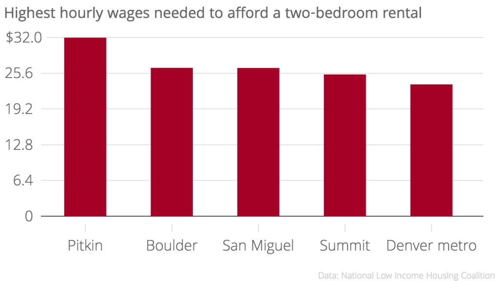 Highest_hourly_wages_needed_to_afford_a_two-bedroom_rental_Hourly_wage_needed_to_afford_a_two-bedroom_chartbuilder