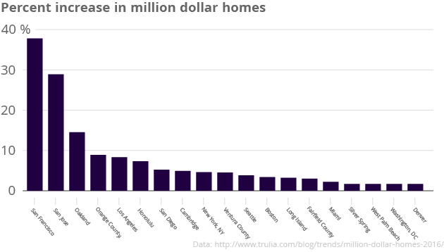Percent_increase_in_million_dollar_homes_Increase_in_million_dollar_homes_chartbuilder
