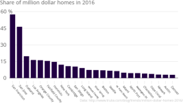 Share_of_million_dollar_homes_in_2016_Share_of_Million-Dollar_Homes,_2016_chartbuilder