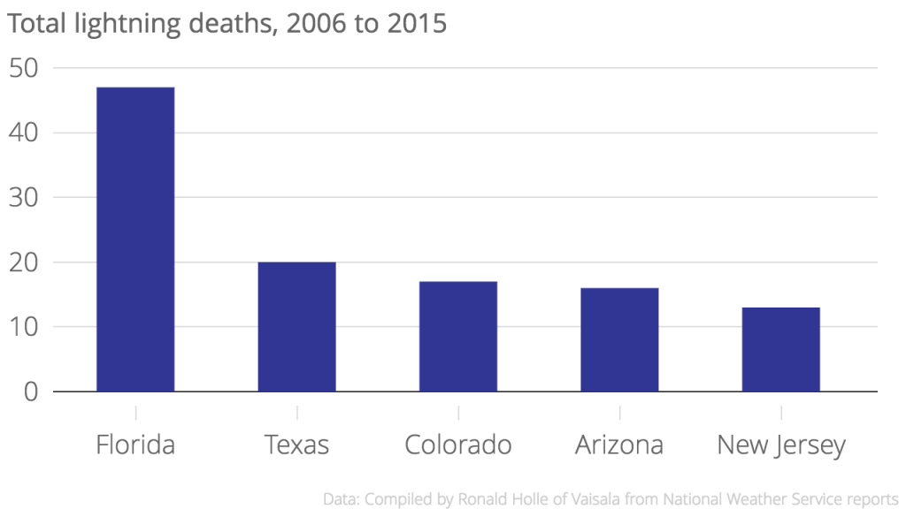 Total_lightning_deaths,_2006_to_2015_Number_of_deaths_chartbuilder