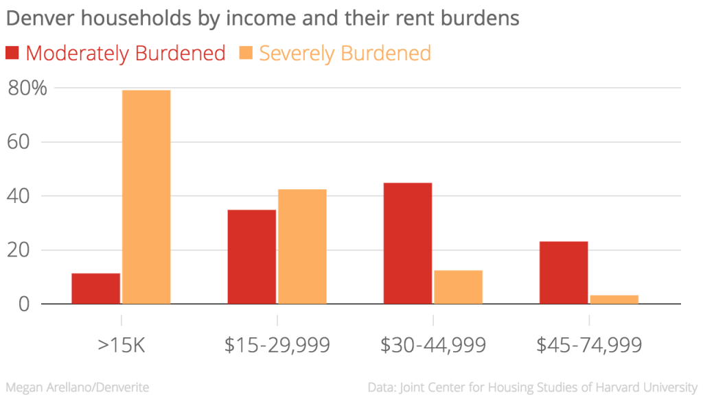 Denver income rent burdens