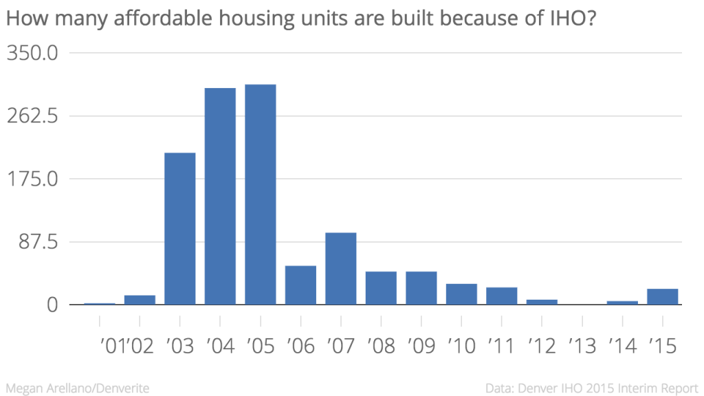 Last year, 22 units were built as a result of Denver's IHO. affordable housing; iho; chart
