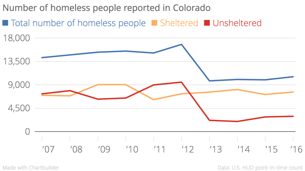 The U.S. Department of Housing and Urban Development's data for Colorado homelessness, taken from single nights over the years.
