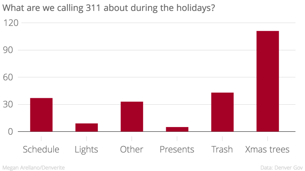 Christmas tree pickups were by far the most common concern.