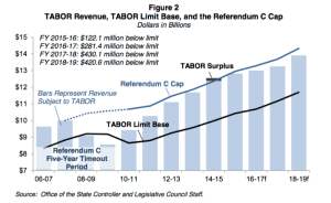 Referendum C changed the way the revenue cap was calculated and allowed government to grow more than it would have under the original Taxpayer's Bill of Rights. (Colorado Legislative Council)
