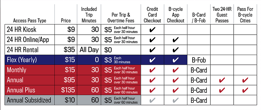 Denver's B-Cycle pricing as of July 2017. (B-Cycle)