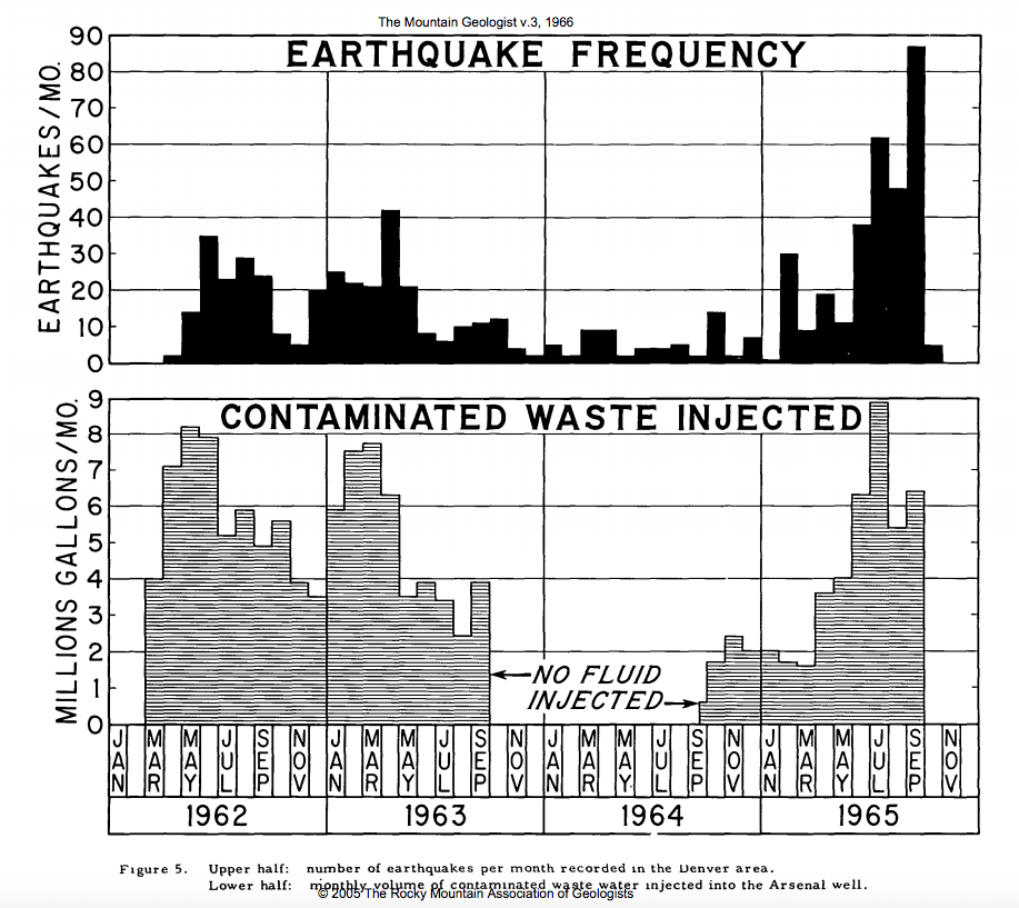 It's hard to argue with these numbers from a 1966 study on manmade earthquakes in Denver. (Stanford)