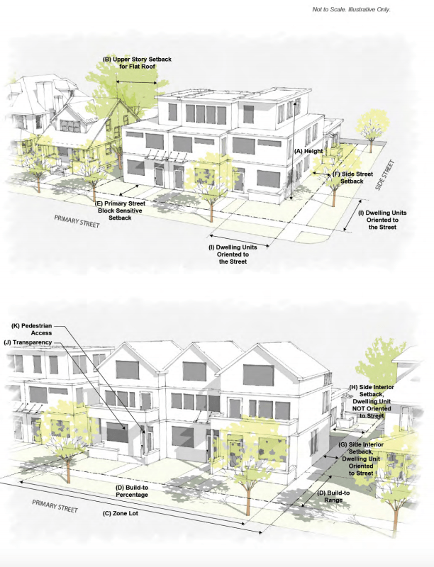 An illustration of the designs that could replace slot homes under new city rules in certain mixed-use districts. (City and County of Denver)