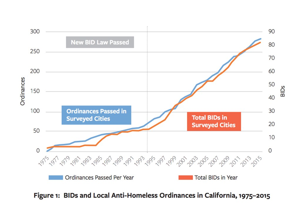 "A chart included in the University of Berkeley Law's ""Homeless Exclusion Districts"" report that shows a relationship between BID growth and ""anti-homeless ordinances"" in California. (UC Berkeley Law)"