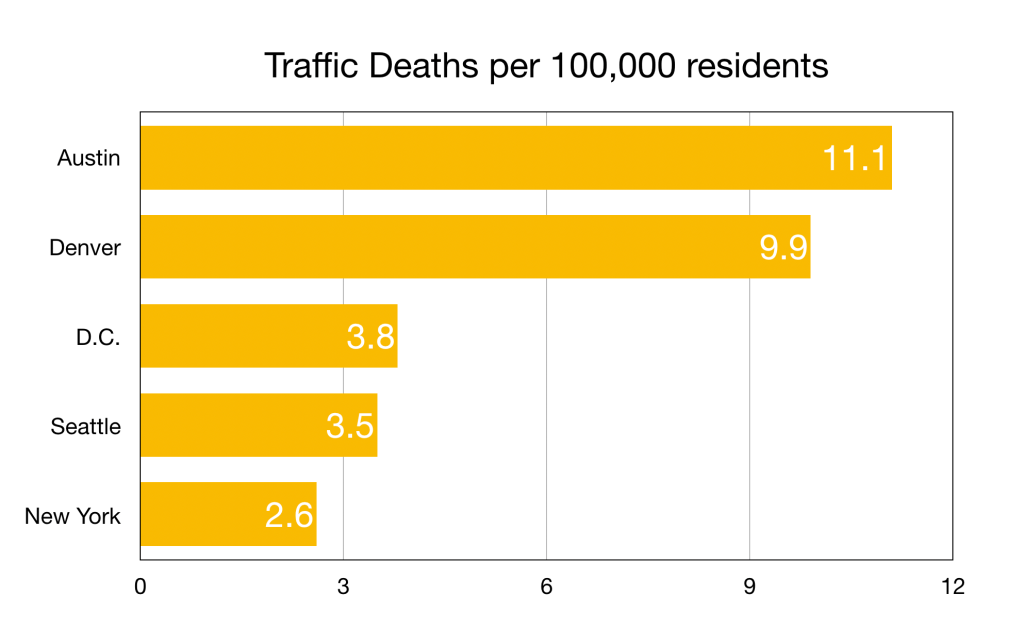 The number of people killed on city streets last year in relationship to each city's population. (David Sachs/Denverite)