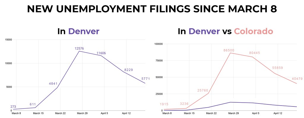New jobless claims by Denverites. (Source: Colorado Department of Labor and Unemployment)