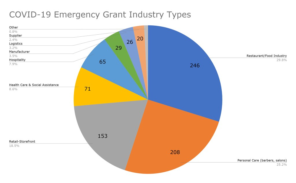 Industry categories as identified by applicants of the first three rounds.