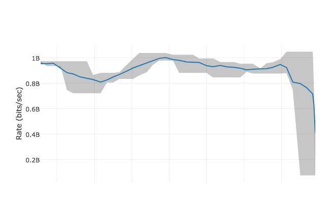transfer graph