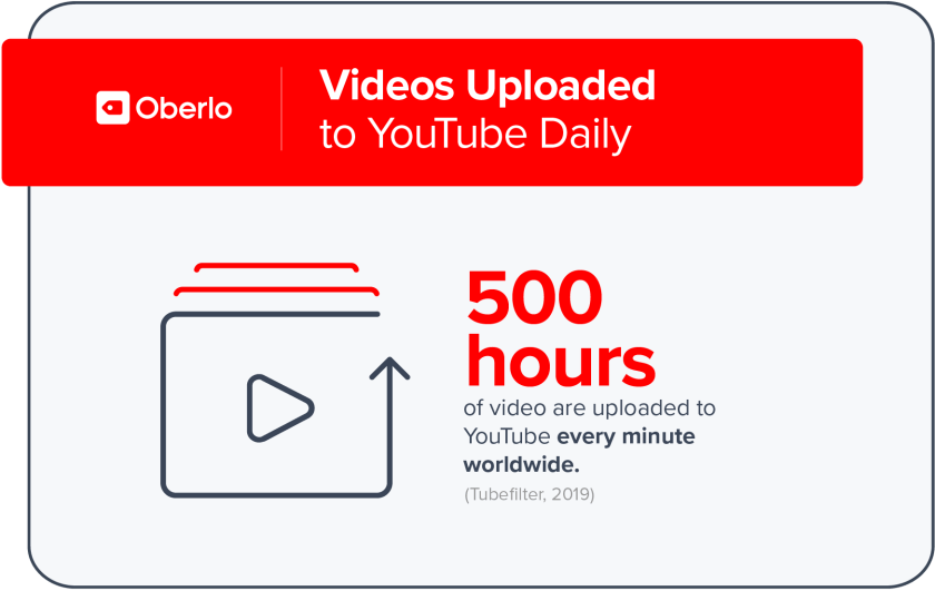 500 hours of videos uploaded to Youtube