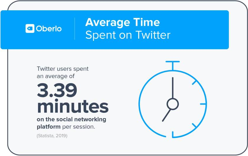average time spent on twitter
