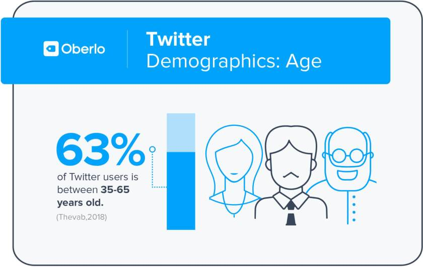 twitter users age
