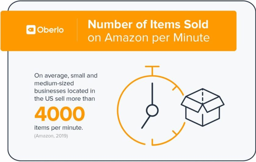 number of items sold on amazon