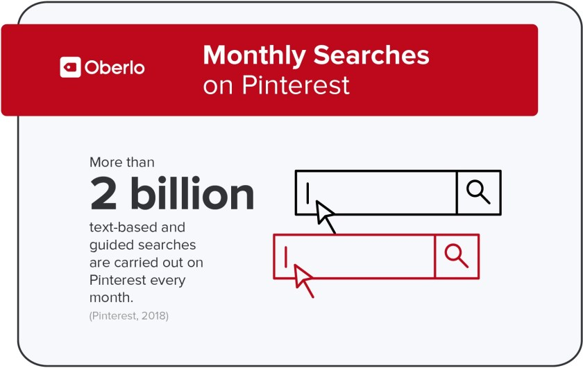 Searches on Pinterest