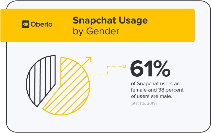 Snapchat Usage by Gender