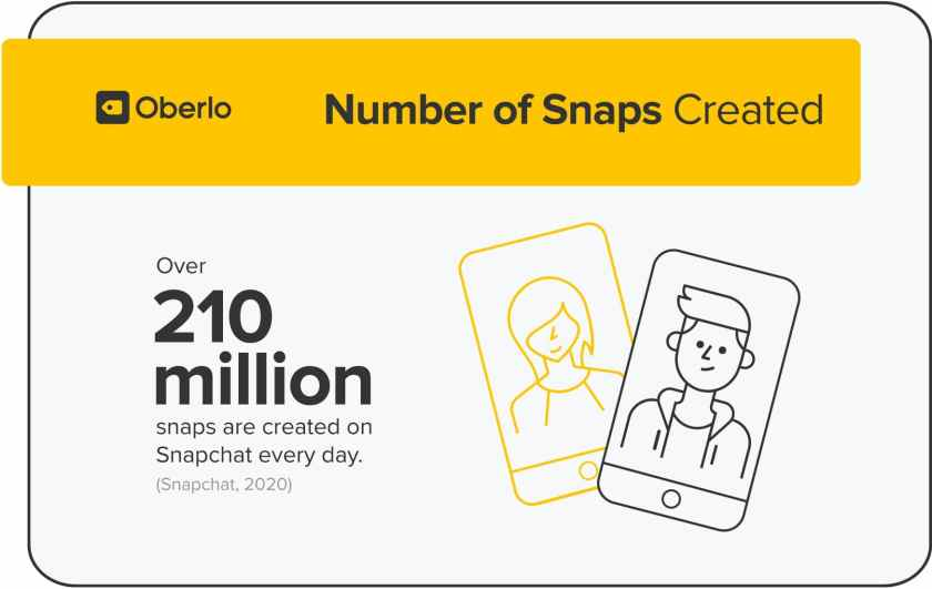 Number of Snaps Created