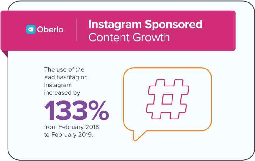 Instagram Sponsored Content Growth