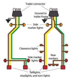 Boat Trailer Wiring Tips From BoatUS | BDoutdoors