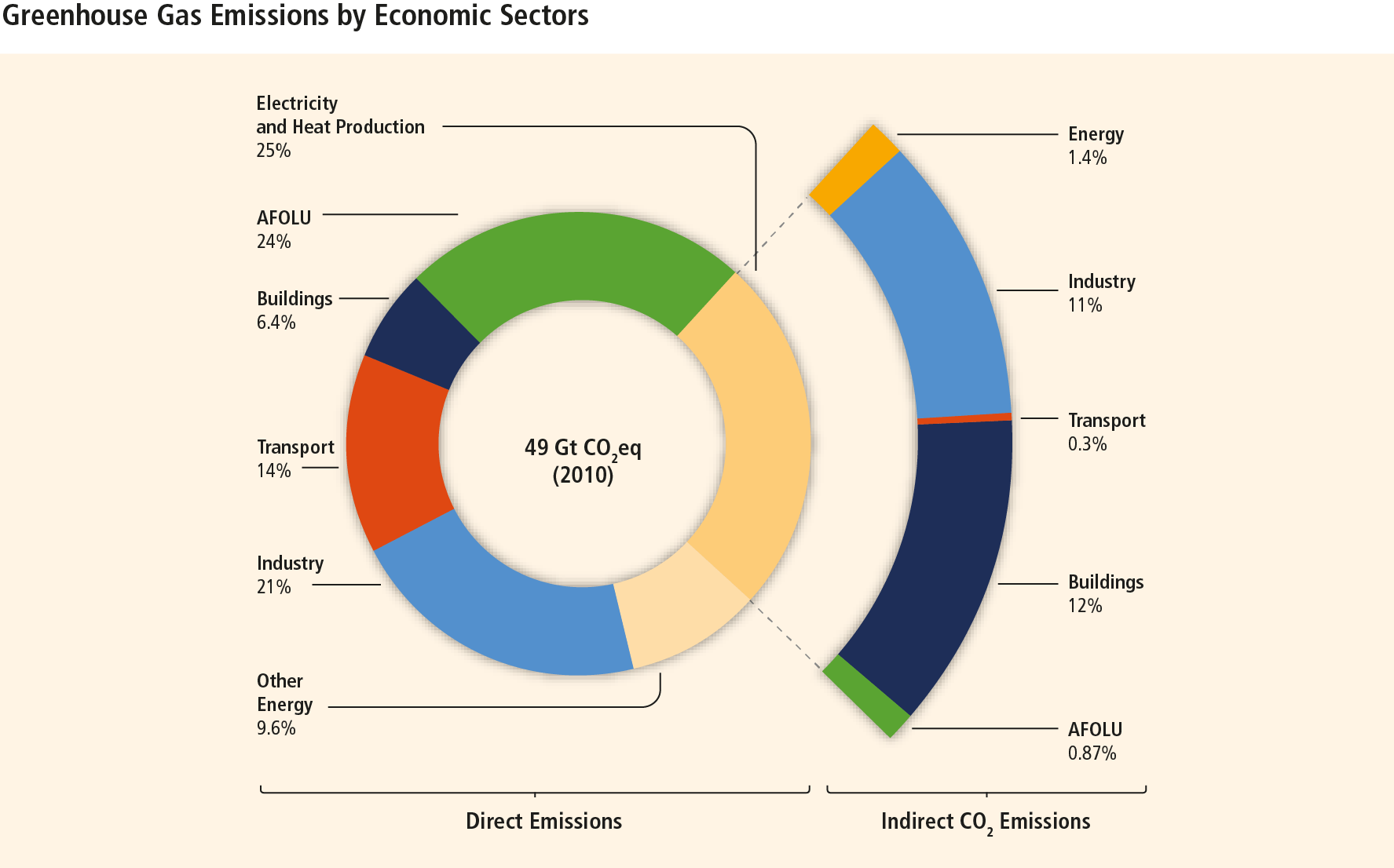 Ipcc Greenhouse Gases By Economic Sector