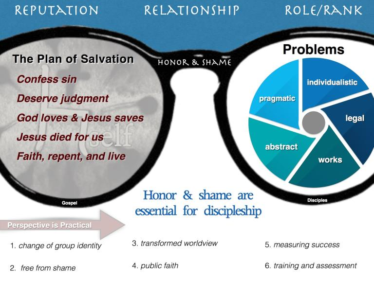 Does The Plan Of Salvation Make Disciples Infographic