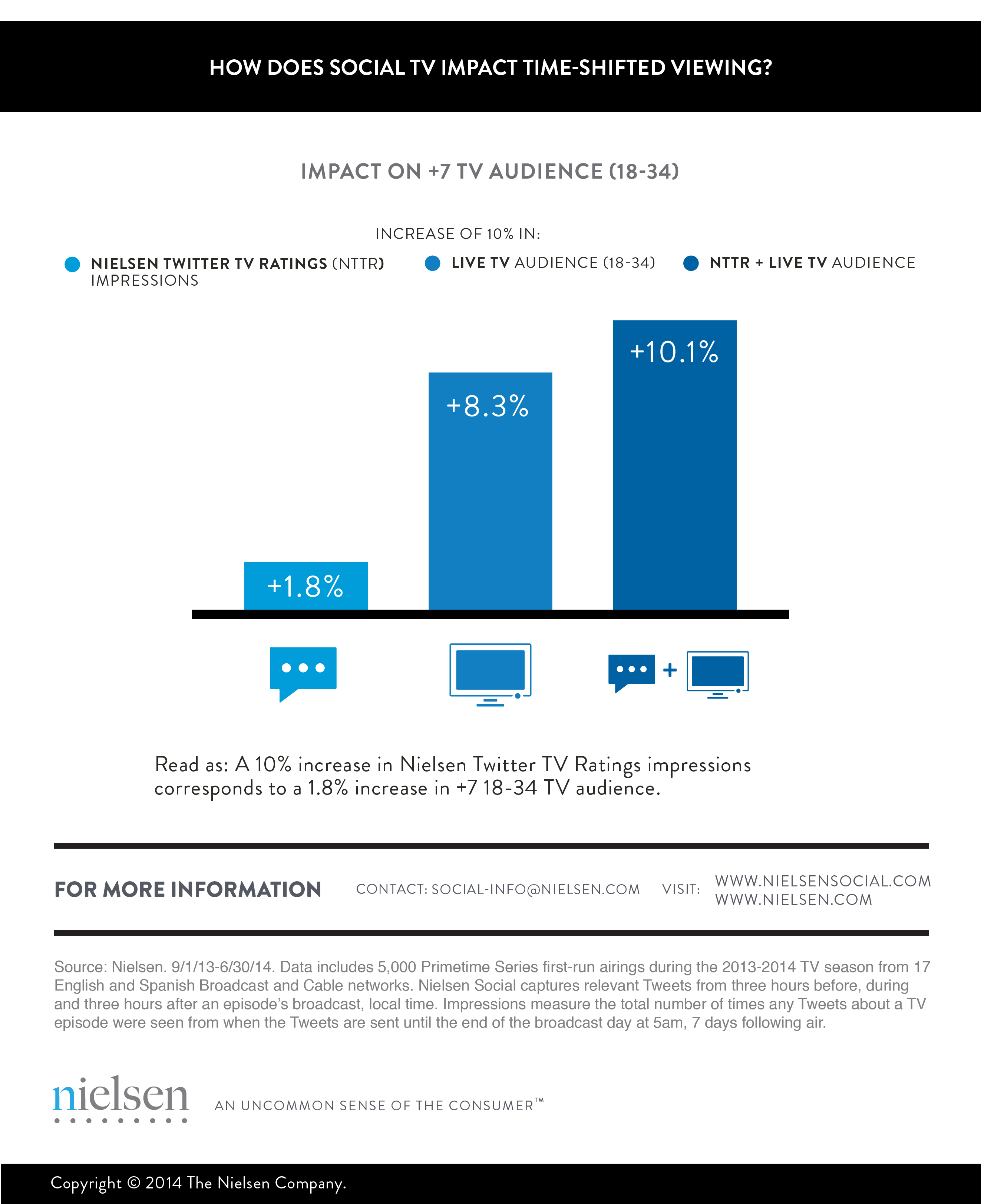 How does Social Impact Time-shifted Viewing_NielsenSocial