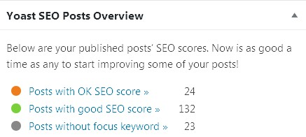 Screenshot of Yoast SEO widget on home page, showing how many posts have good and bad SEO using colored dots