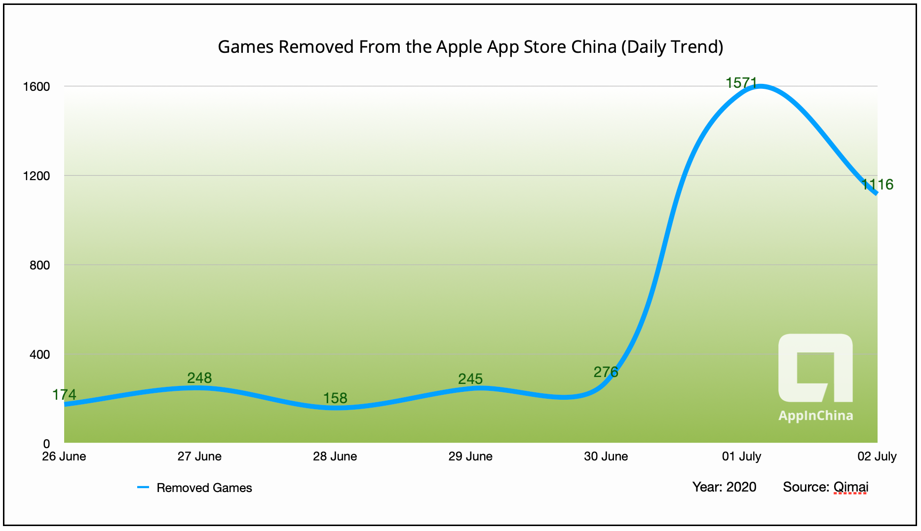Tracking the carnage as 32000+ games drop off of Apple's App Store in China